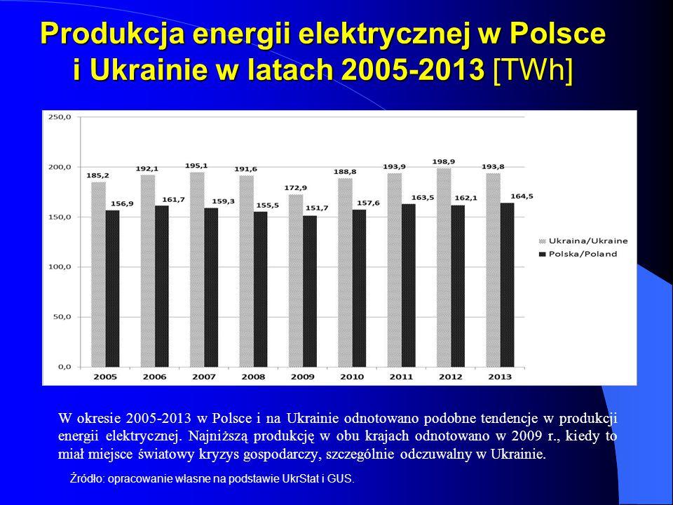 Produkcja energii elektrycznej w Polsce i Ukrainie w latach 2005-2013 [TWh]